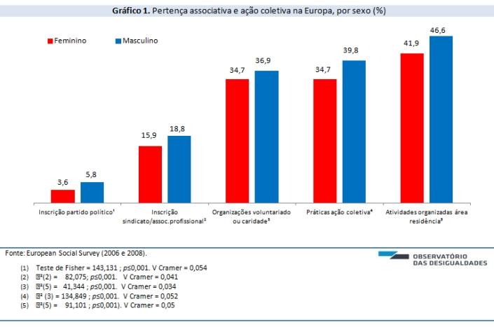 Desigualdade de genero e acao coletiva_grafico 1 (1)