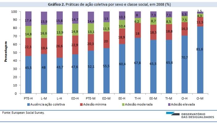 Desigualdade de genero e acao coletiva_grafico 2