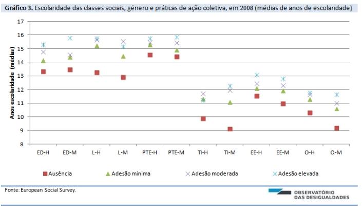 Desigualdade de genero e acao coletiva_grafico 3