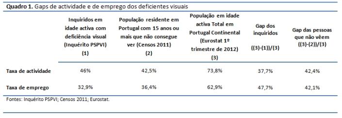 deficiencia e desigualdades_pedroso_quadro 1