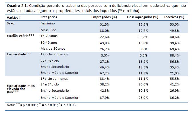 deficiencia e desigualdades_pedroso_quadro 2_1