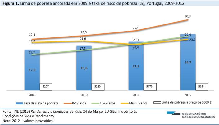 Linha pobreza_2009_2012