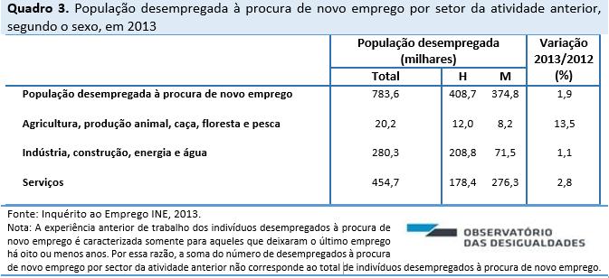 Quadro3_desemprego_2013