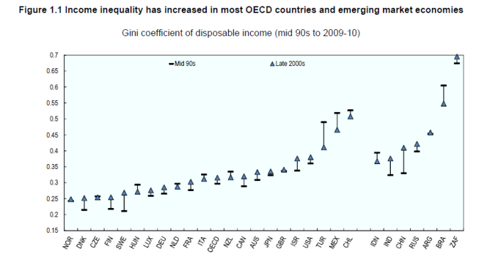 OCDE - INCOME INEQUALITY