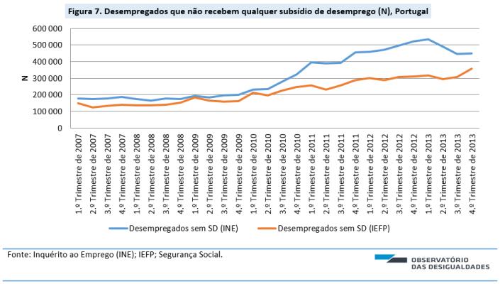 Fig 7_Desemprego, precaridade e proteção