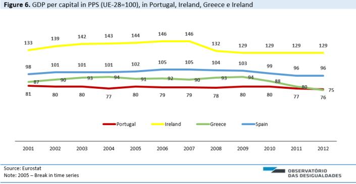 Figure 6 GDP