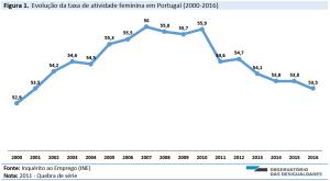 Fig1_Portugal_Taxa de atividade