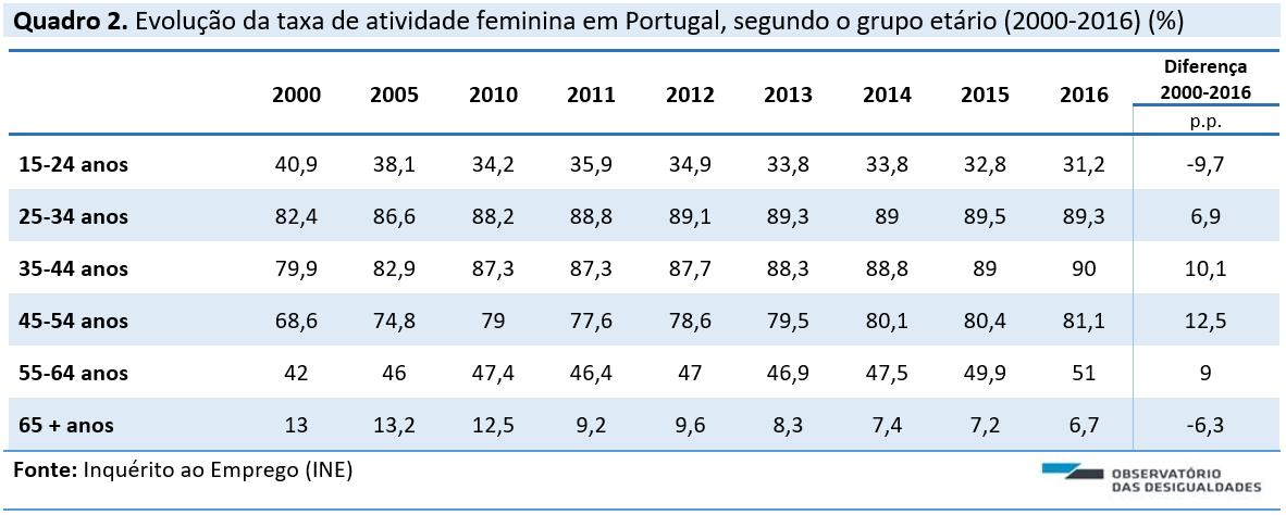 88bd9ebc04721 A relação entre a participação feminina no mercado de trabalho e a  escolarização pode ser observada no Quadro 3.
