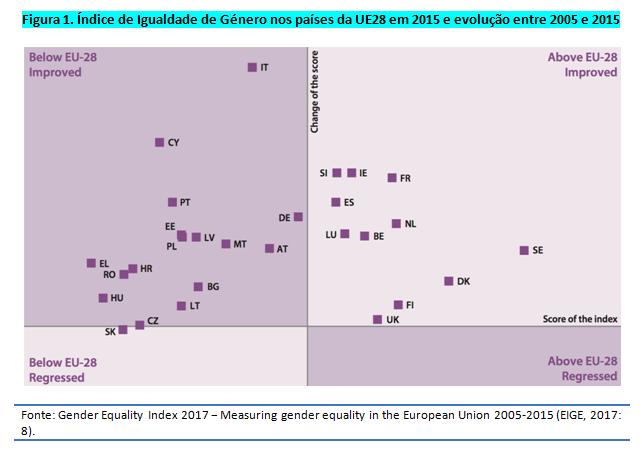 Índice de desigualdade de género_fig. 1