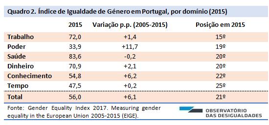 Índice de desigualdade de género_quadro. 2