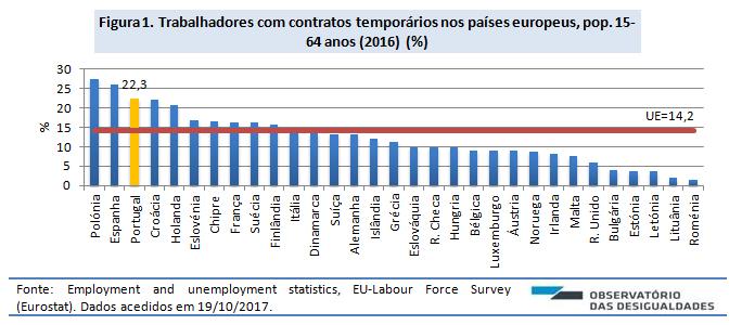 Contratos temporários e tempo parcial_fig. 1