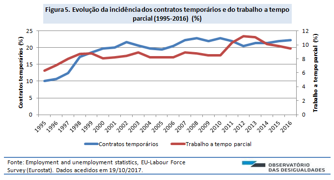 Contratos temporários e tempo parcial_fig. 5