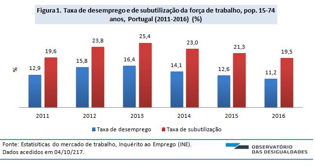 Desemprego e subutilização_Fig 1