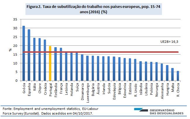 Desemprego e subutilização_Fig 2
