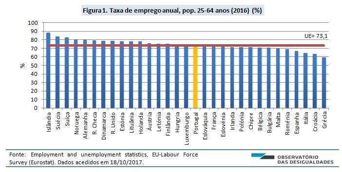 Taxa de emprego_2016_fig. 1
