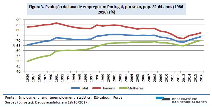 Taxa de emprego_2016_fig. 3