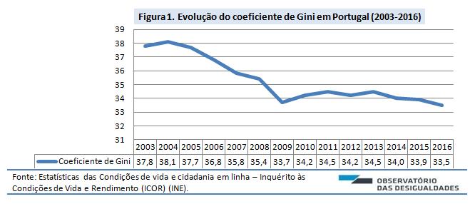 Coeficiente de Gini_Figura 1