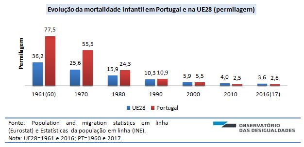 Mortalidade infantil_figura 1