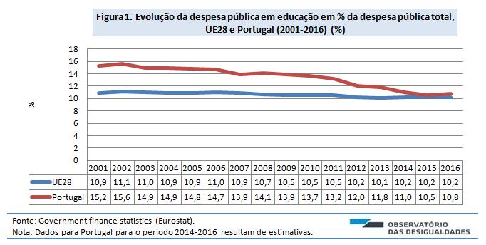 Despesa pública em educação_Figura 1