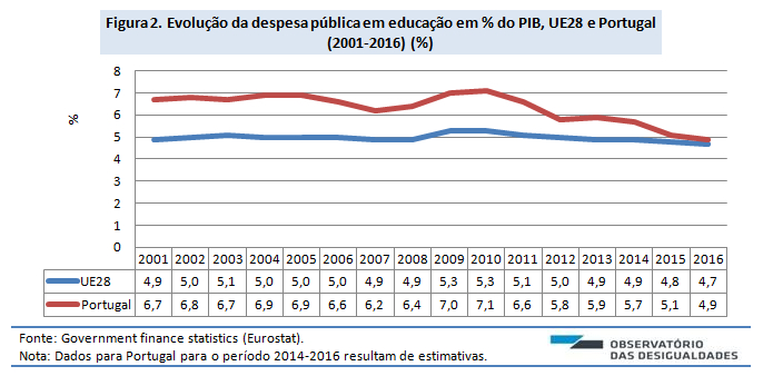 Despesa pública em educação_Figura 2