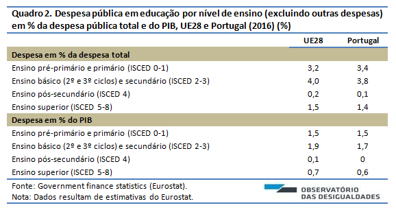 Despesa pública em educação_Quadro 2