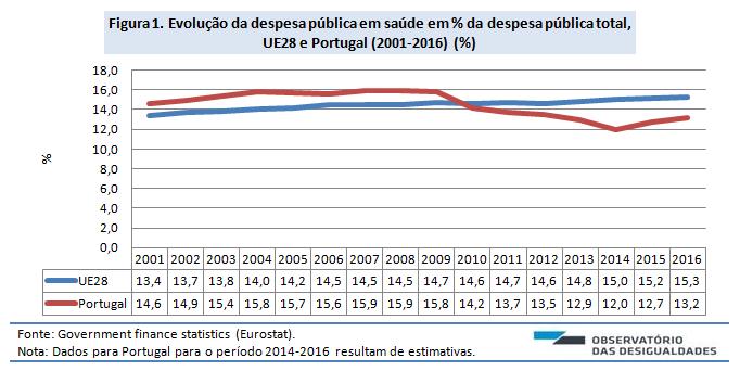 Despesa pública em saúde_Figura 1