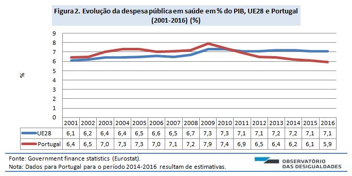 Despesa pública em saúde_Figura 2