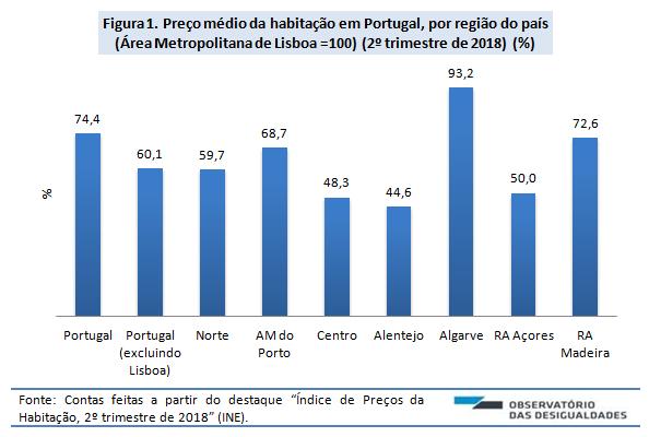 Preço das casas_Figura 1