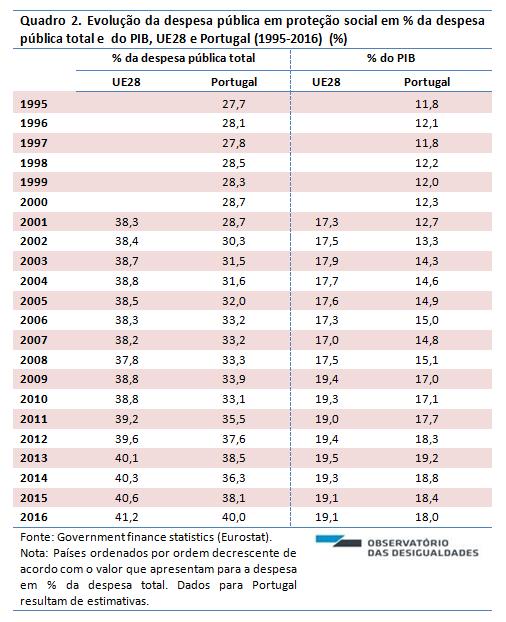 Despesa pública em PS_Quadro 2